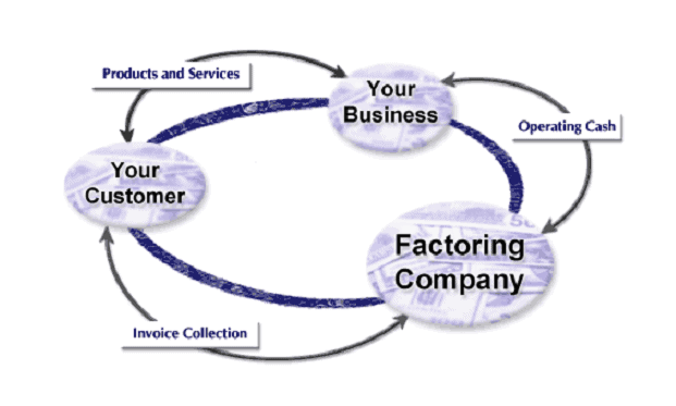 Factoring Company