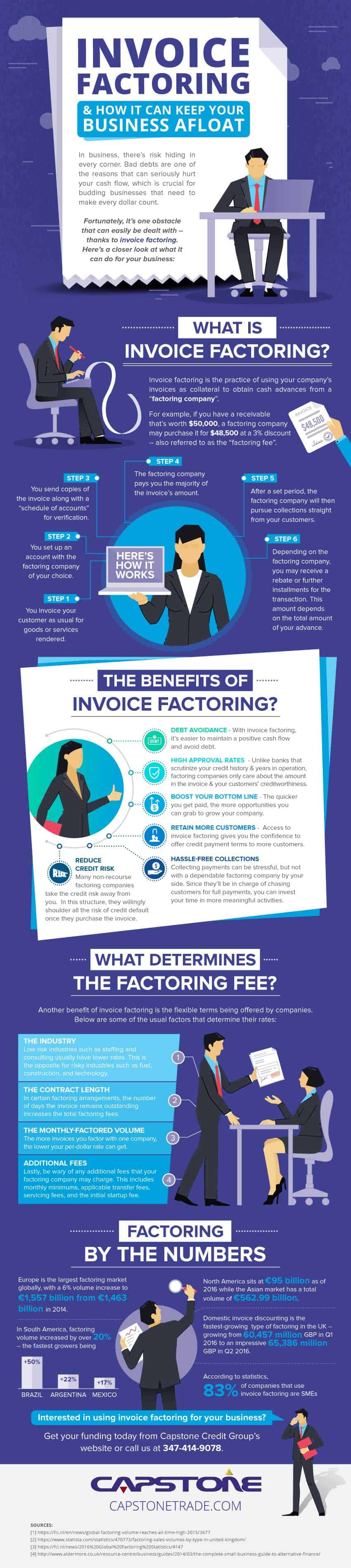 What is Invoice Factoring and how does it work | Capstone