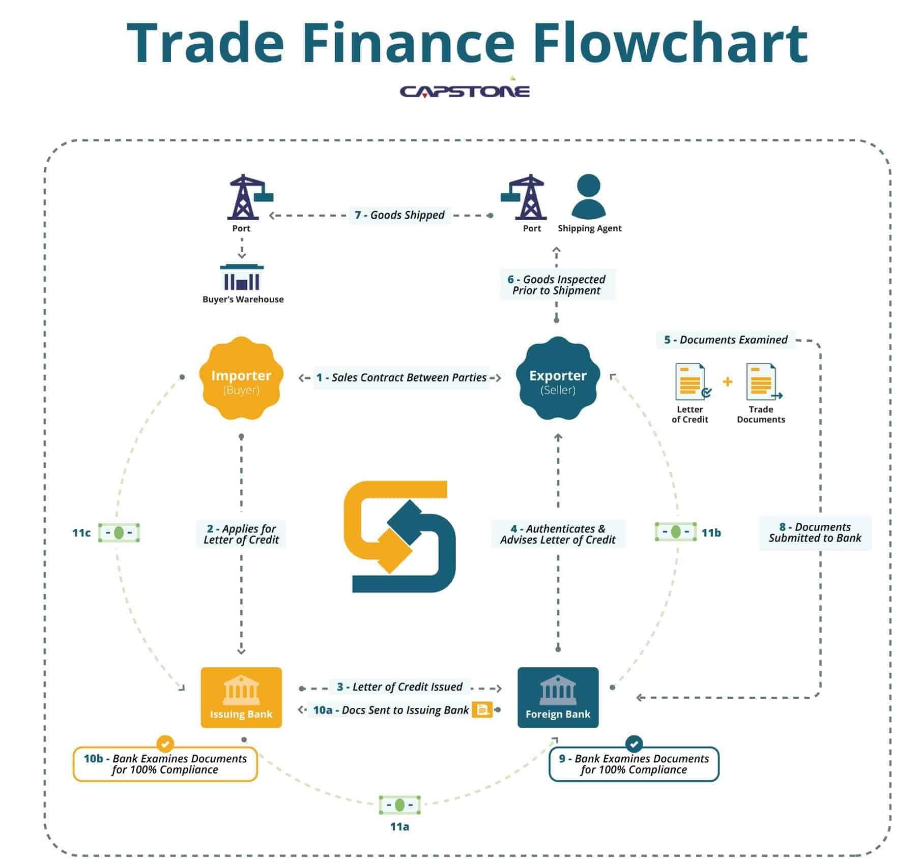 Trade Finance Process Flowchart